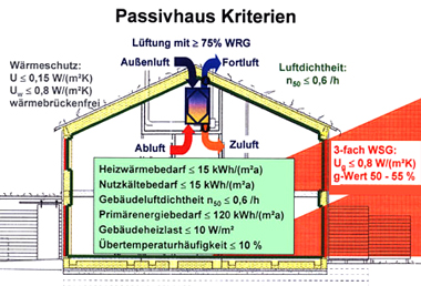 Passivhaus wandaufbau  Prinzip Passivhaus - AK Passivhaus